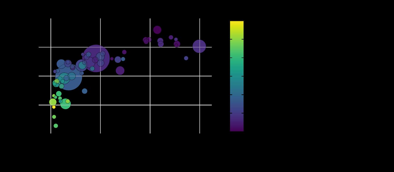 医学統計解析ソフトGraphPad Prism9